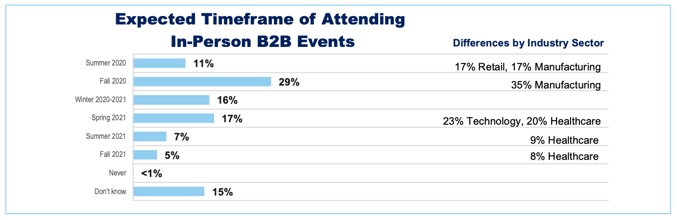 Expected Timeframe of Attending In-Person B2B Events